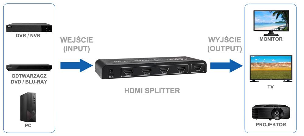 Zastosowanie rozdzielacza HDMI 1/4.