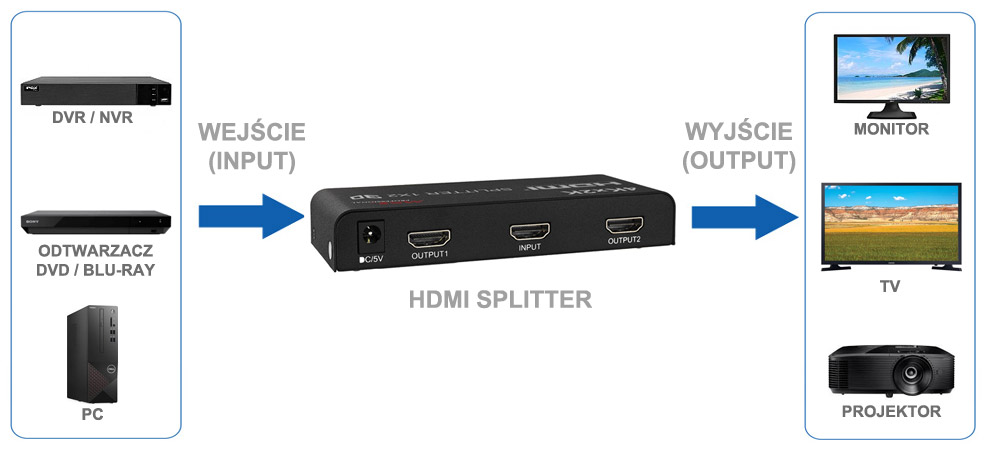 Zastosowanie rozdzielacza HDMI 1/2.