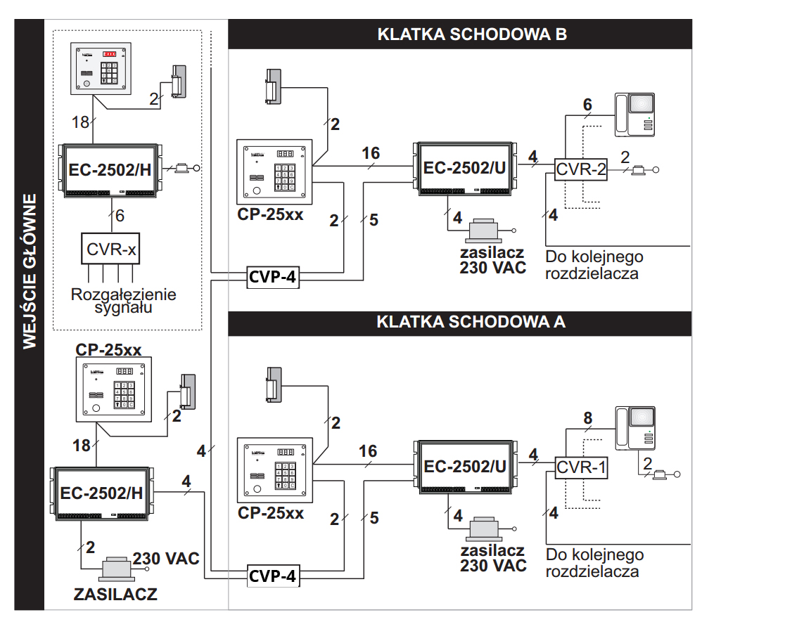 CVP-4 - System z hierarchią wejść, wersja wideo.