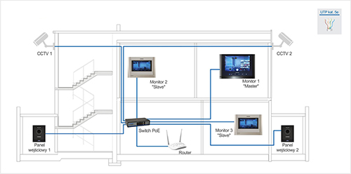 Zastosowanie systemu wideodomofonowego Commax w domu jednorodzinnym.
