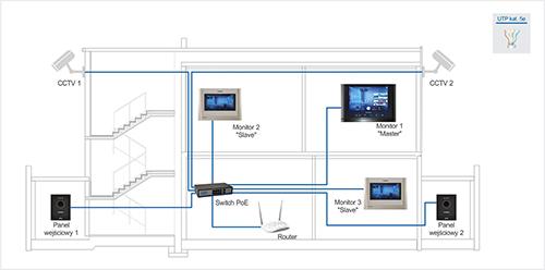 Zastosowanie systemu wideodomofonowego Commax.
