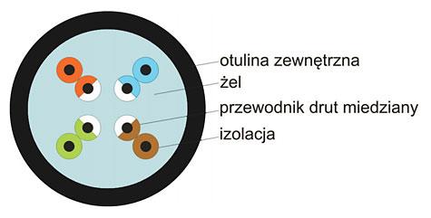 Przekrój przewodu U/UTP Conotech cat.5e żel