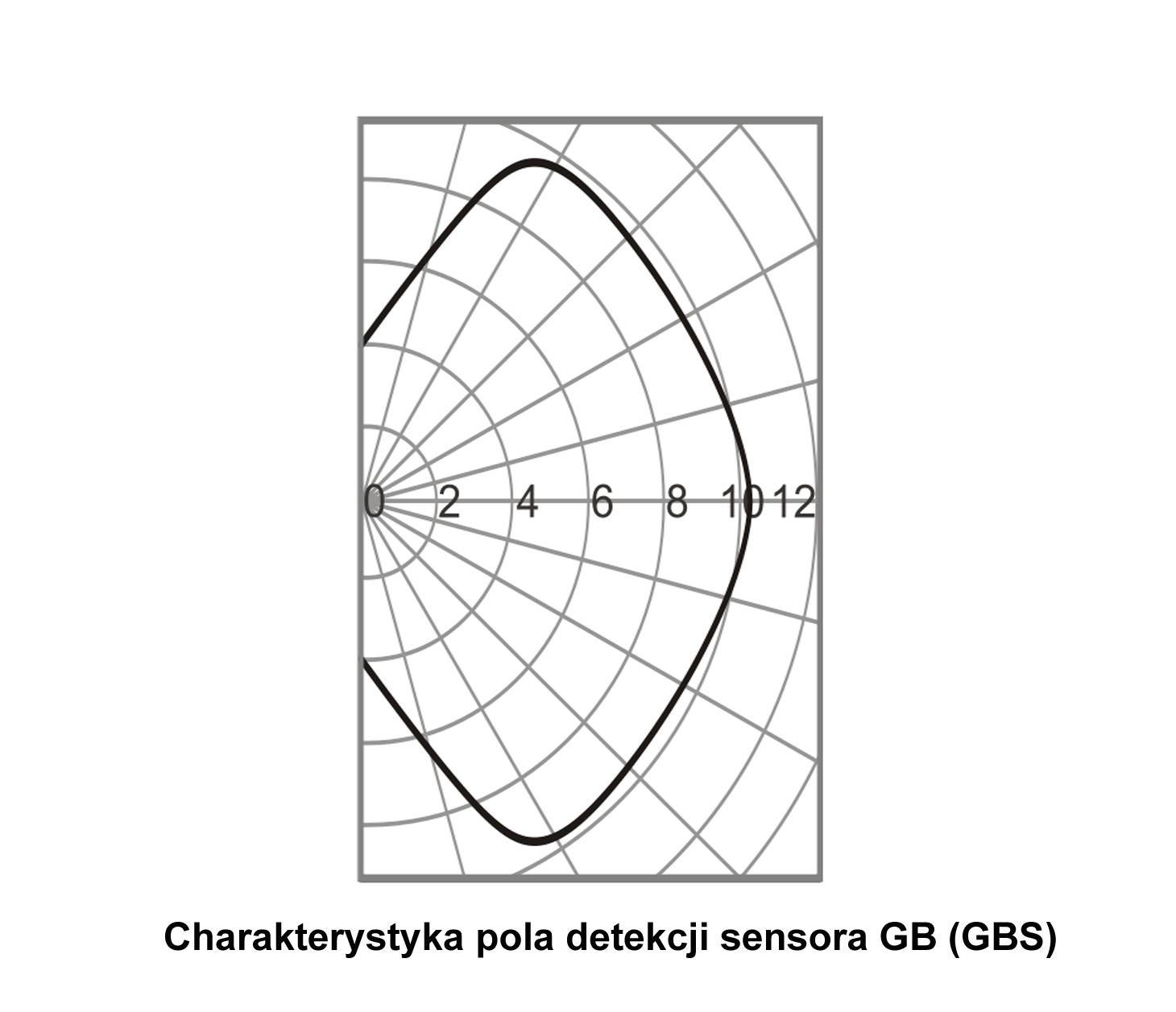 JA110B - Czujnik GB (BUS) charakterystyka detekcji.