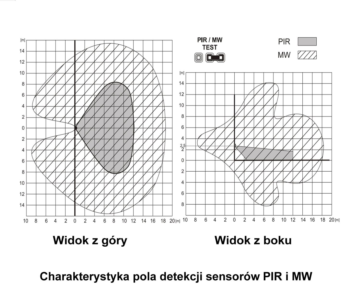 JA120PW - Czujnik PIR i MW (BUS) charakterystyka detekcji.