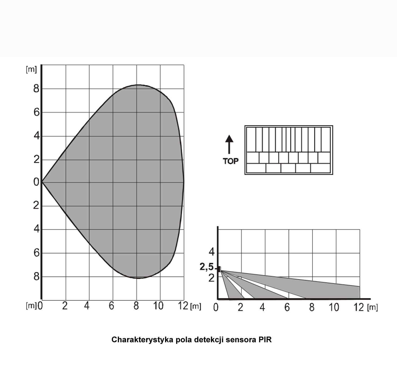 JA150P - bezprzewodowy czujnik PIR  charakterystyka detekcji.