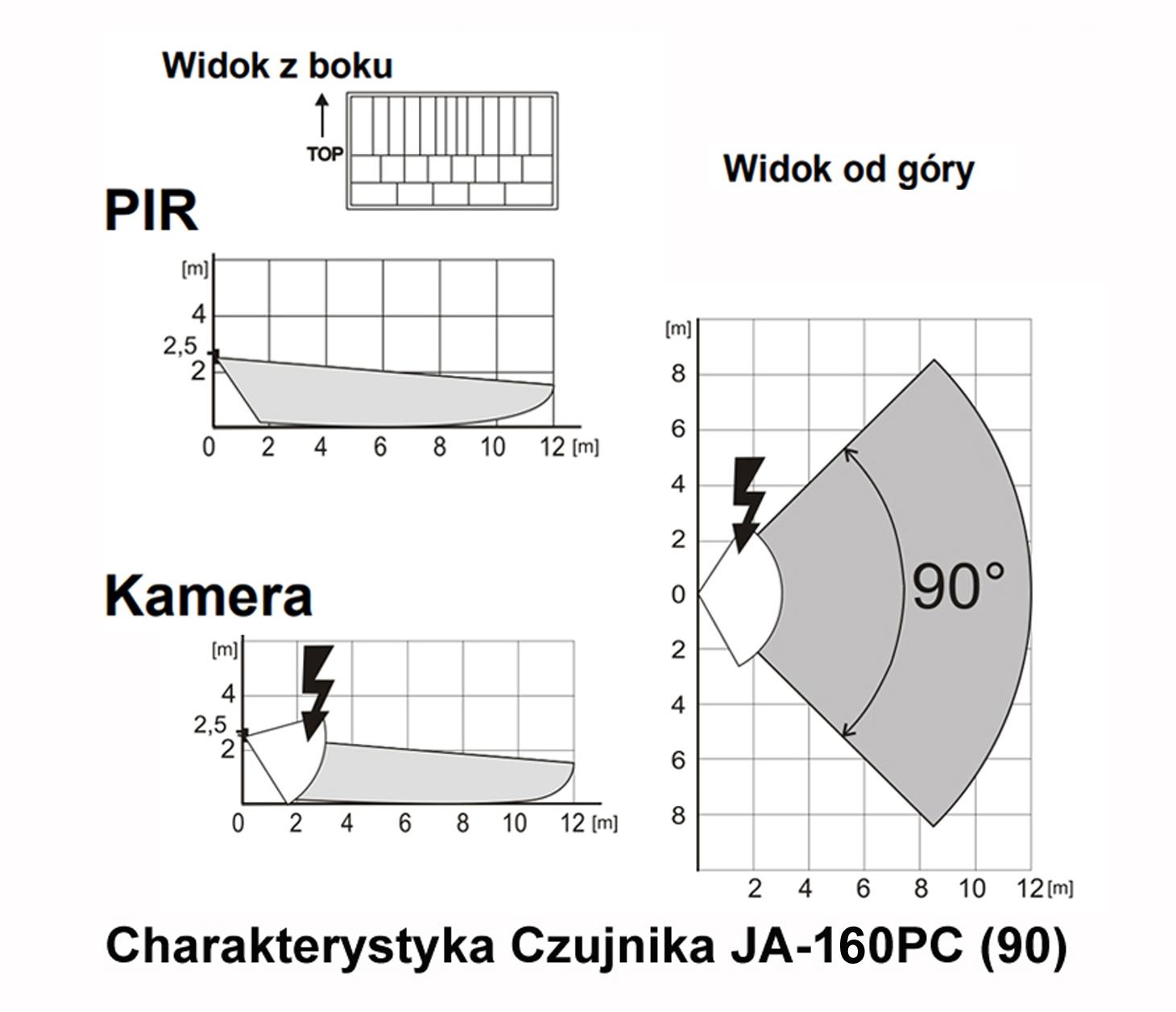 JA-160PC (90) - Bezprzewodowy czujnik PIR z aparatem charakterystyka detekcji.