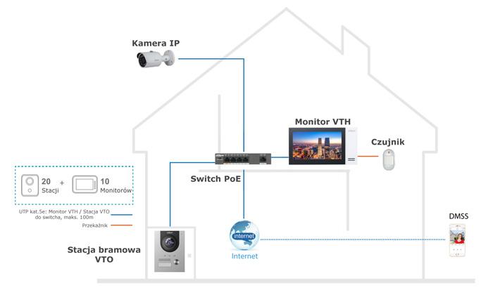 Przykład instalacji zestawu wideodomofonowego Dahua KIT.