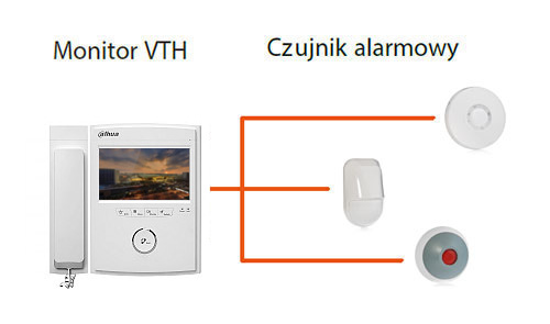 Dahua video monitor with motion detectors.