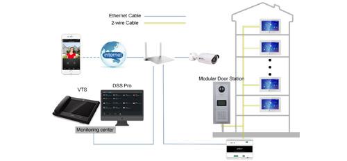 Praca monitora w standardzie Dahua 2-wire.