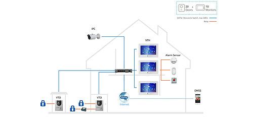 Praca monitora w standardzie Dahua IP SIP.