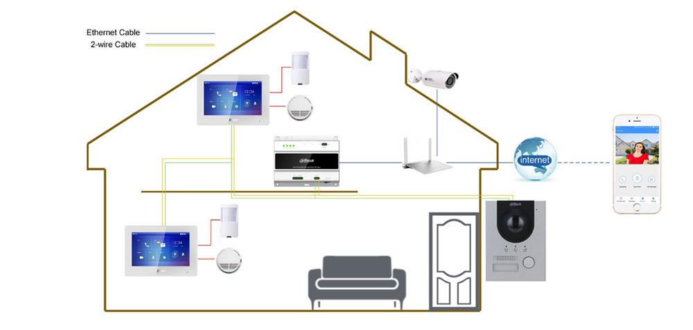 Przykładowa instalacja systemu Dahua 2-Wire.