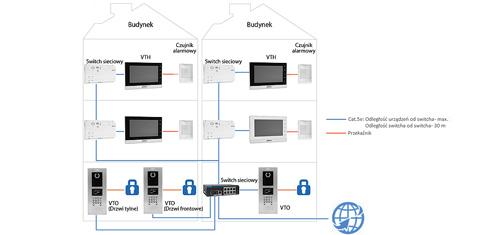 VTO1220A - Przykład instalacji systemu wieloabonentowego Dahua.
