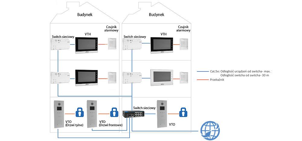 VTO1220BW - Przykład instalacji systemu wieloabonentowego Dahua.
