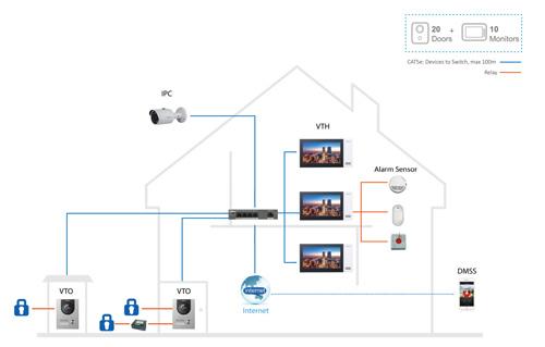Przykładowa instalacja systemu w standardzie Dahua IP.