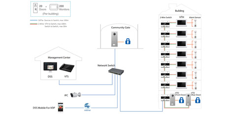 Praca systemu VTO4202F-X w standardzie Dahua 2-wire.