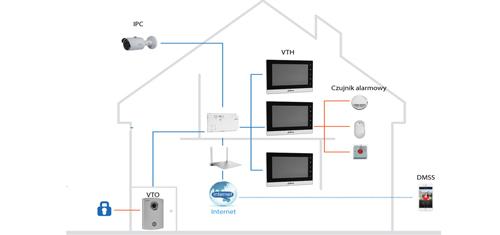 VTO6000CM - Przykład instalacji systemu Dahua.
