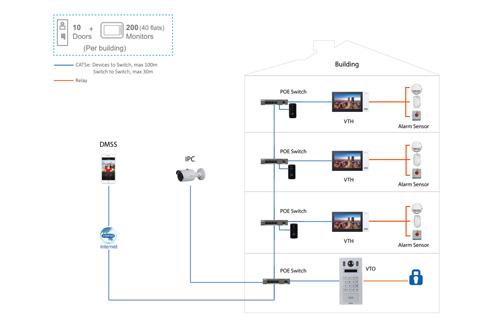 Przykładowa instalacja wideodomofonu marki Dahua.