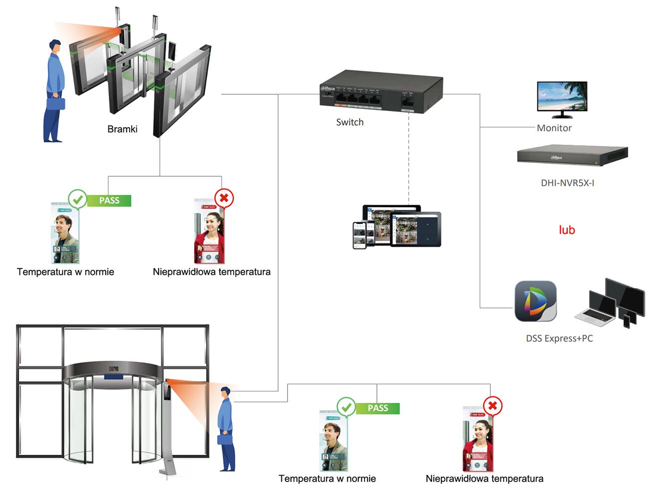 Przykładowe zastosowanie terminala kontroli dostępu i samodzielnej kontroli temperatury