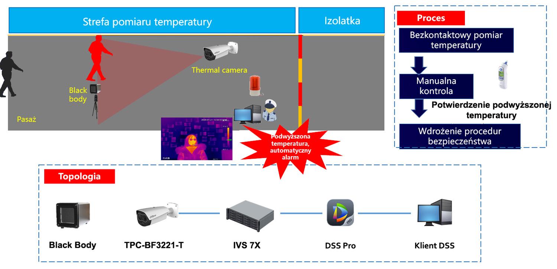 Przykład zastosowania systemu pomiary temperatury ciała.