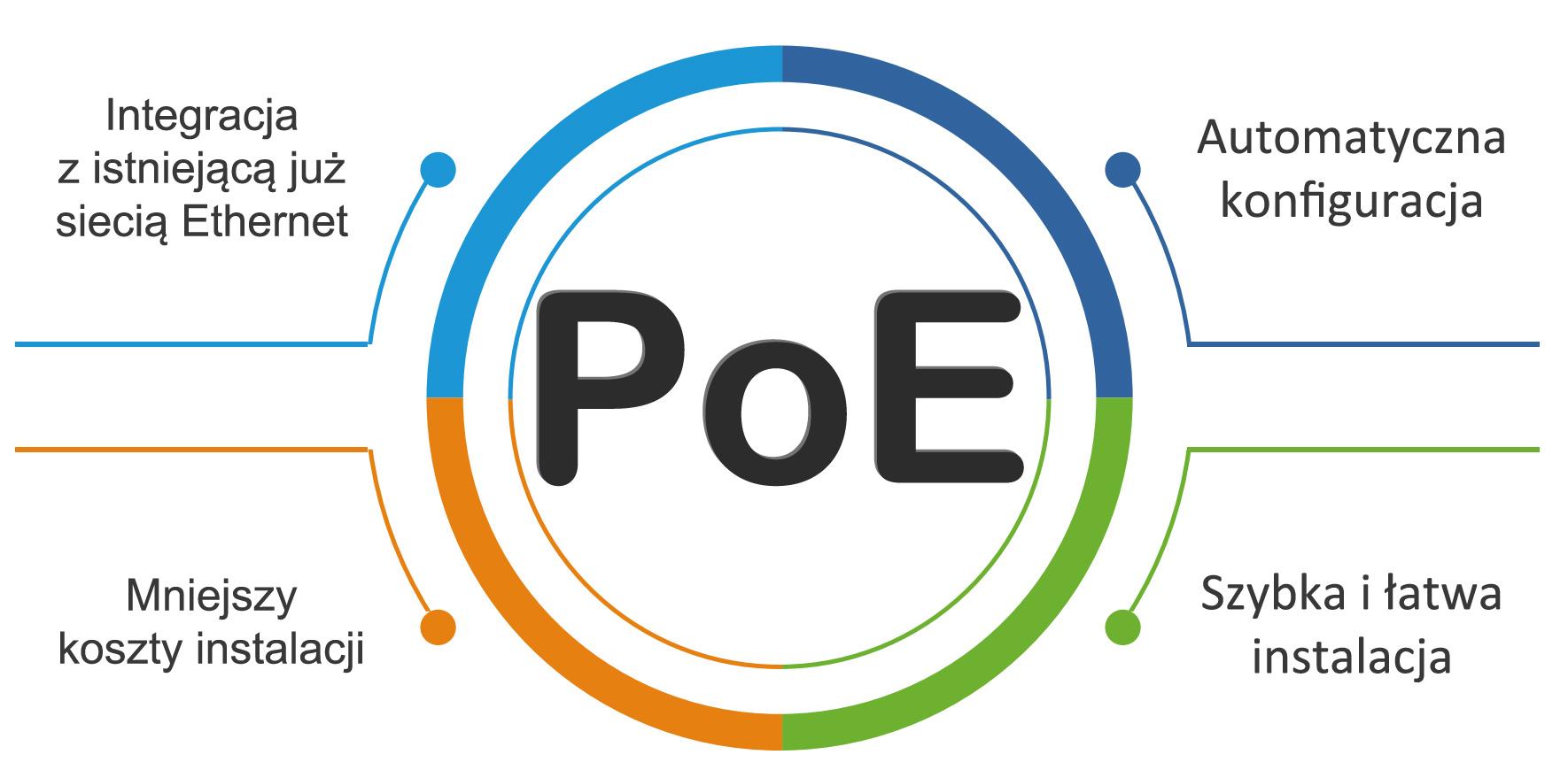 Kamera z technologią PoE.