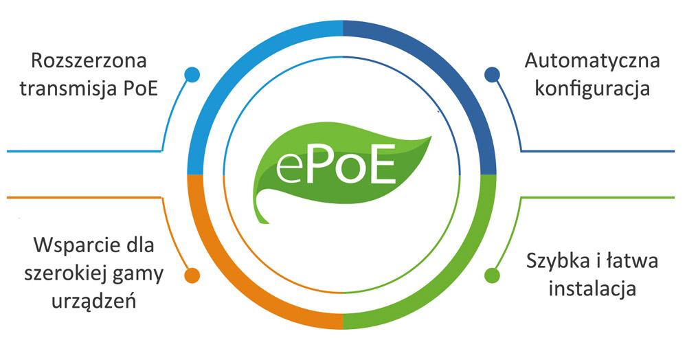 Wsparcie dla technologii ePoE.