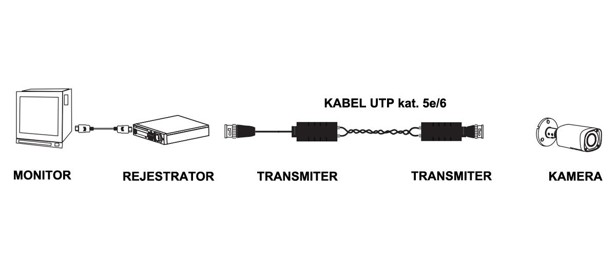 Schemat podłączania transformatorów wideo Dahua.