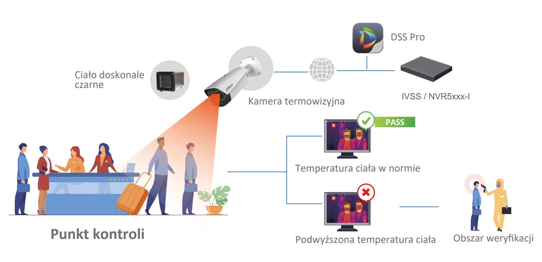 Schemat działania systemu pomiary temperatury ciała.