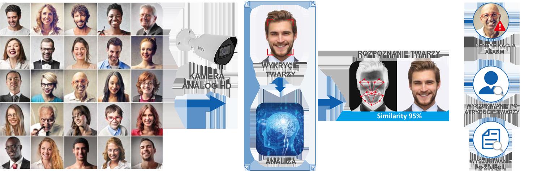Funkcja AI: Rozpoznawanie twarzy.
