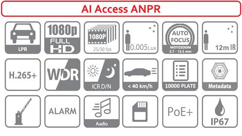 Ikonki specyfikacji kamery IP ANPR.