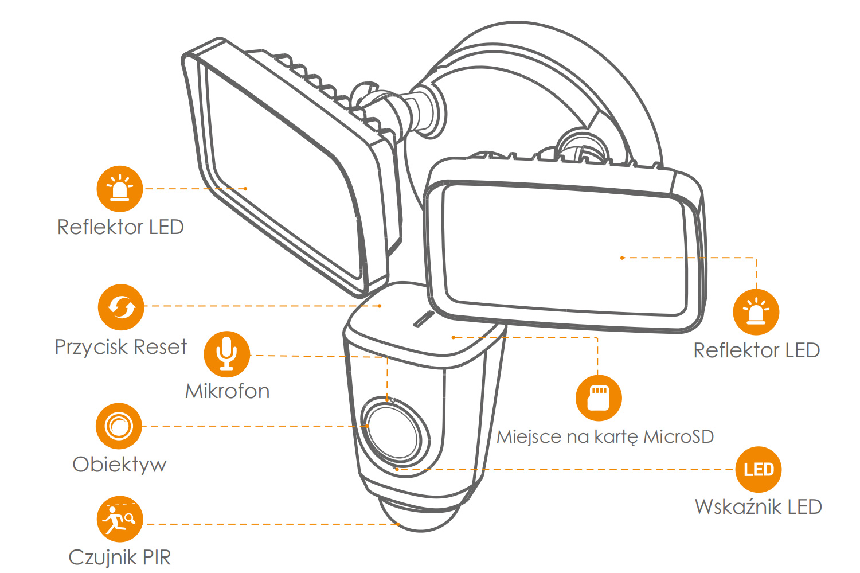 Opis elementów kamery Floodlight Cam.