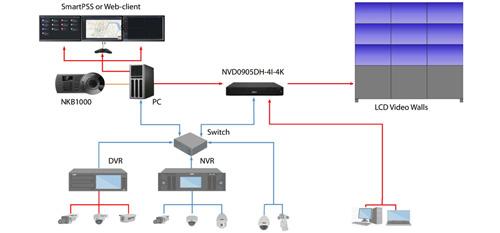 Przykładowy schemat instalacji dekodera wideo Dahua.