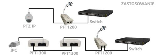 PFT1200 - Przykład zastosowania zasilacza PoE.