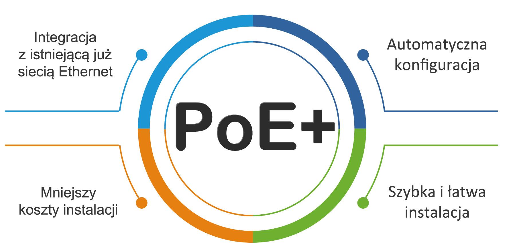 Kamera z technologią PoE+.