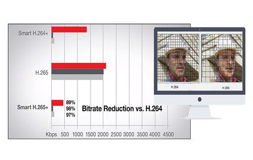 Porównanie kompresji w kamera IP Dahua.