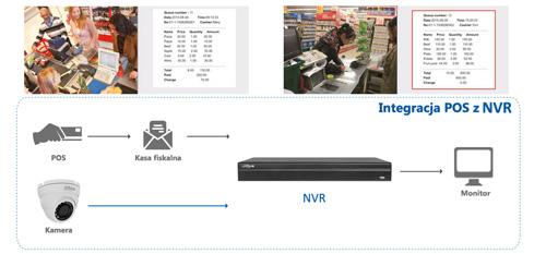 System wspierający sprzedaż (POS).