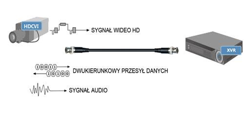 Transmisja 3 sygnałów jednym przewodem.