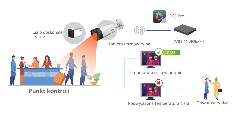 Schemat działania systemu pomiary temperatury ciała HBTMS Lite.