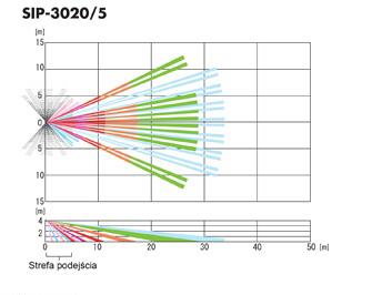 Zasięg detekcji czujki SIP-3020/5.