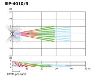 Zasięg detekcji detektora powierzchni SIP-4010/5