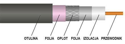 Przekrój kabla RG6 Digisat TDC 113 PE