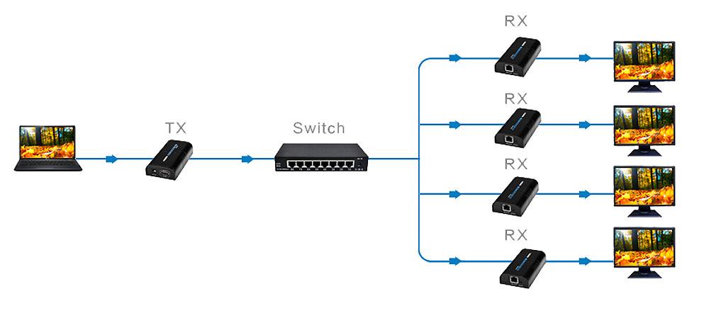 Przykładowe zastosowanie zestawu konwersji sygnału HDMI poprzez skrętkę.