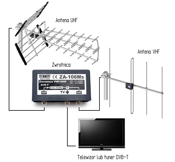 Przykładowe zastosowanie zwrotnicy VHF/UHF.