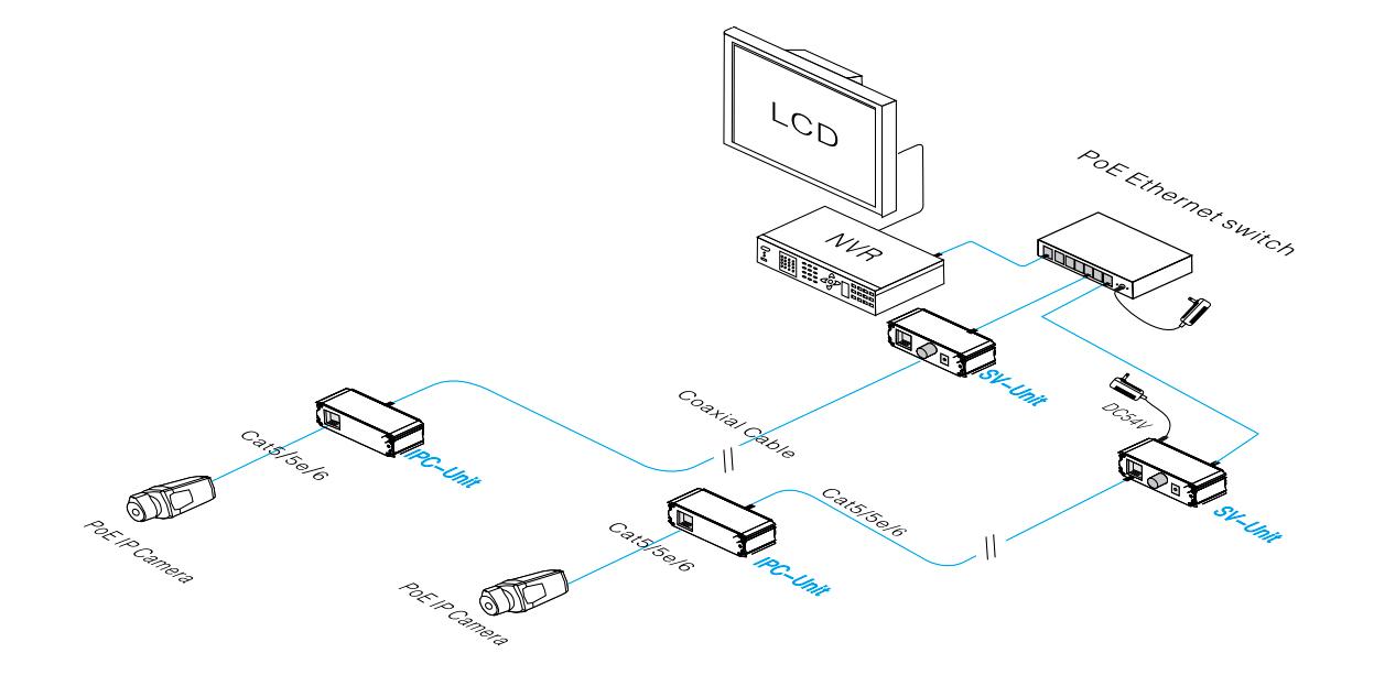Przykładowe zastosowanie Extendera PX-E301EPOC.