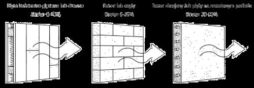 Strata mocy sygnału radiowego po przejściu przez różne materiały