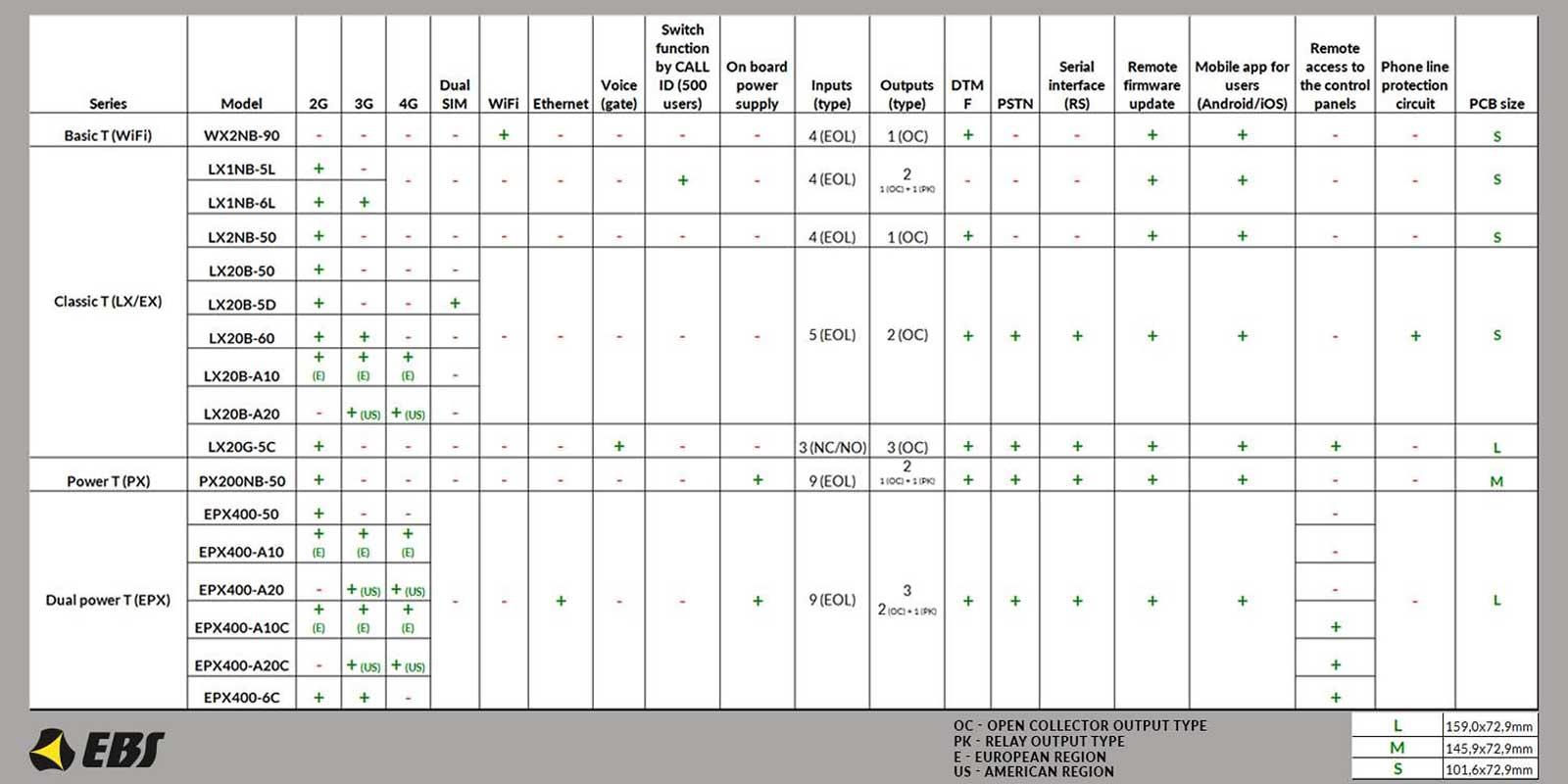 Tabela specyfikacji modułów GSM GPRS firmy EBS