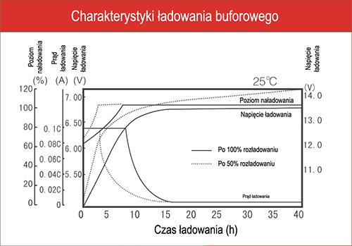 NP7-12 - Charakterystyka ładowania buforowego.