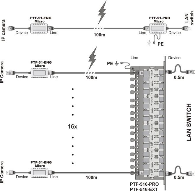 PTF-51-ENG/PoE/Micro - Prawidłowy montaż.