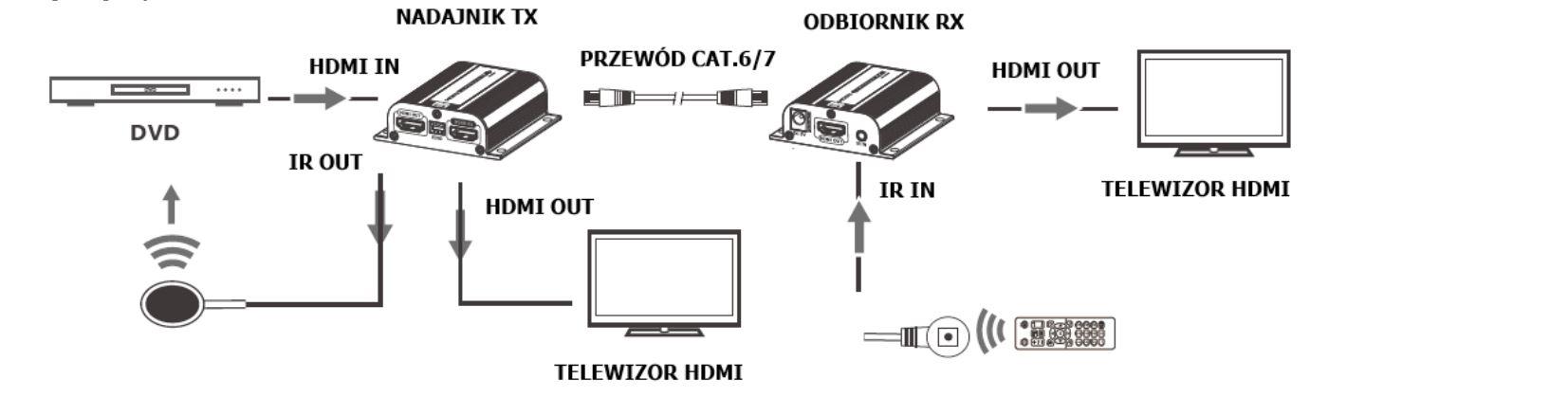 Extender HDMI LKV372EDID
