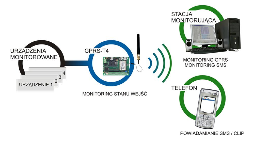 Zastosowanie modułu GPRS-T4 Satel