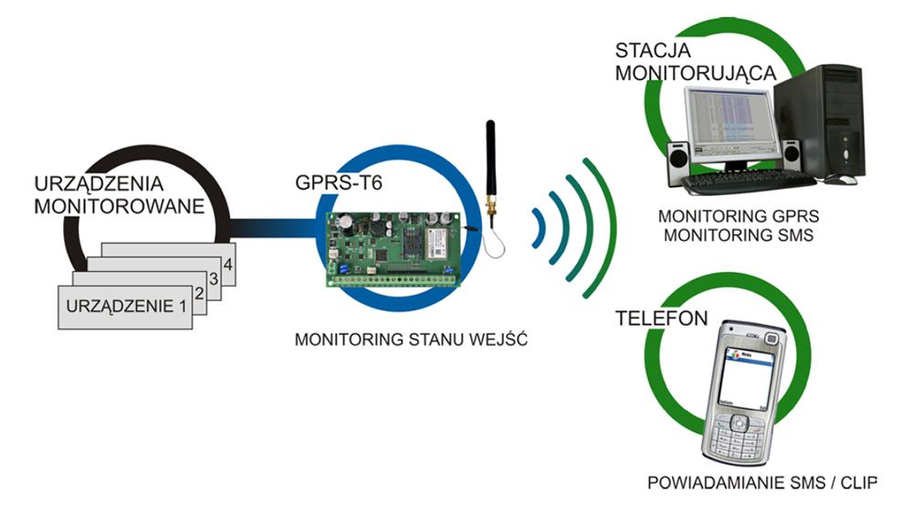 Zastosowanie modułu GPRS-T6 Satel